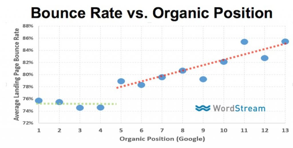 SEO Statistics - Bounce Rate vs Organic Rankings