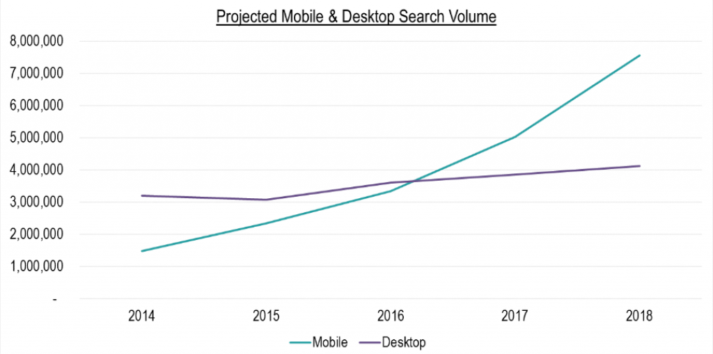 SEO Statistics - Mobile & Desktop Search Volume