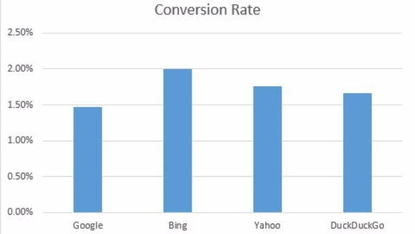 SEO Statistics - Search Engine Conversion Rate