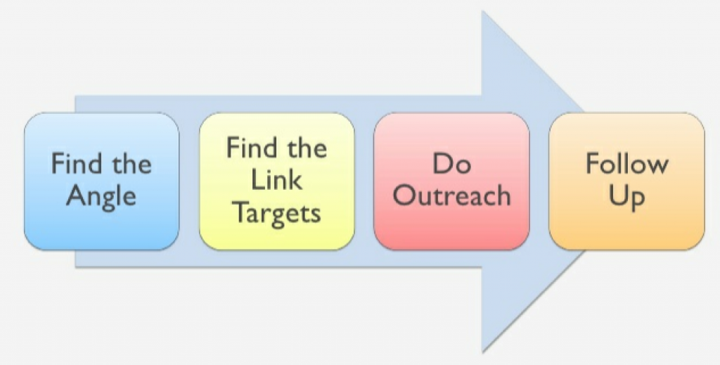The Best Link Building Strategies